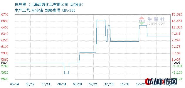 01月16日白炭黑经销价_上海西盟化工有限公司