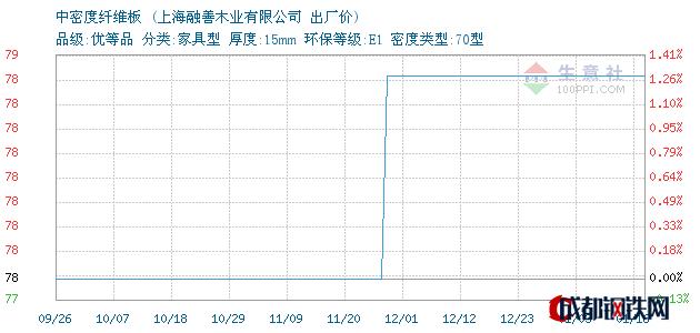 01月16日上海中密度纤维板出厂价_上海融善木业有限公司