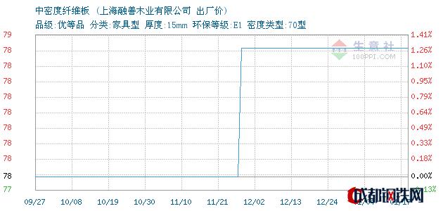 01月17日上海中密度纤维板出厂价_上海融善木业有限公司