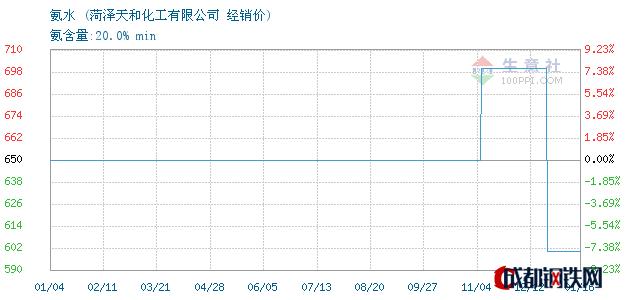 01月17日氨水经销价_菏泽天和化工有限公司