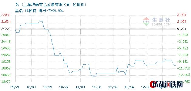01月17日铅经销价_上海坤泰有色金属有限公司