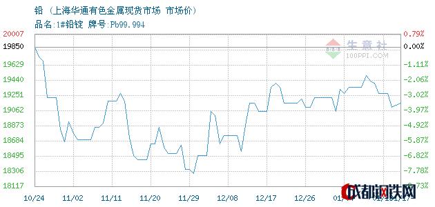 01月17日铅市场价_上海华通有色金属现货市场