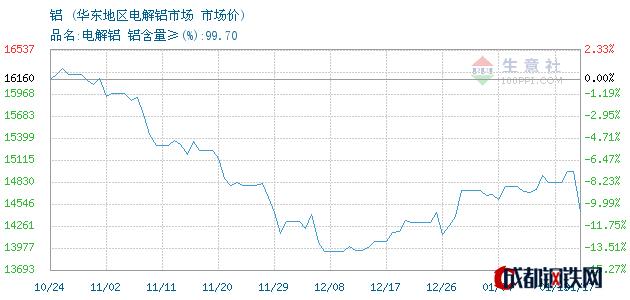 01月17日铝市场价_华东地区电解铝市场