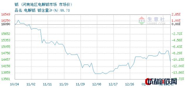 01月17日铝市场价_河南地区电解铝市场