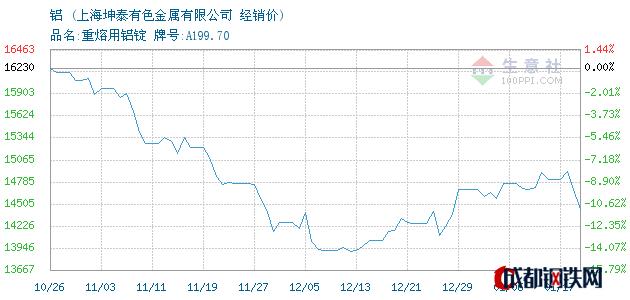01月17日铝经销价_上海坤泰有色金属有限公司