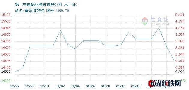 01月17日华东铝出厂价_中国铝业股份有限公司