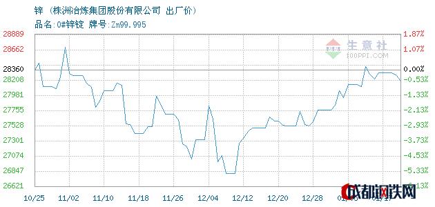 01月17日湖南锌出厂价_株洲冶炼集团股份有限公司