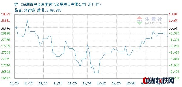 01月17日韶冶锌出厂价_深圳市中金岭南有色金属股份有限公司