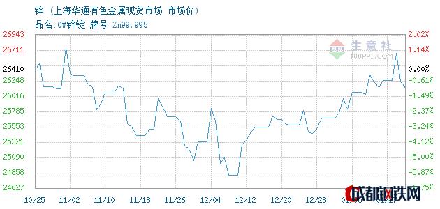 01月17日锌市场价_上海华通有色金属现货市场