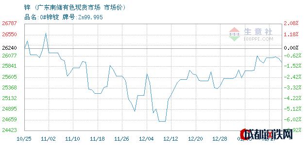 01月17日锌市场价_广东南储有色现货市场