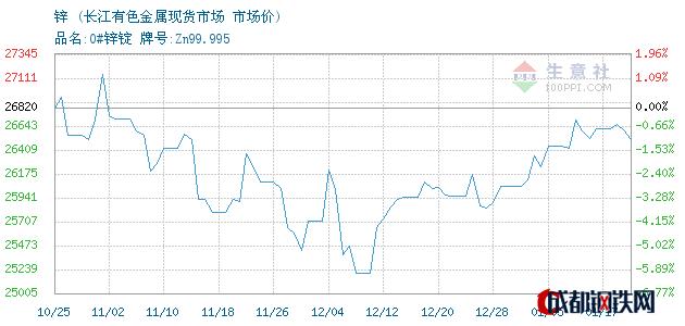 01月17日锌市场价_长江有色金属现货市场