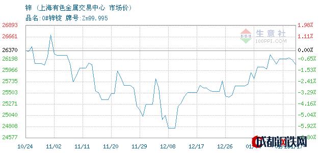 01月17日锌市场价_上海有色金属交易中心