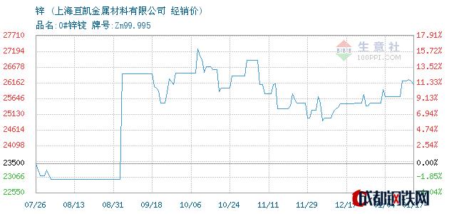 01月17日锌经销价_上海亘凯金属材料有限公司