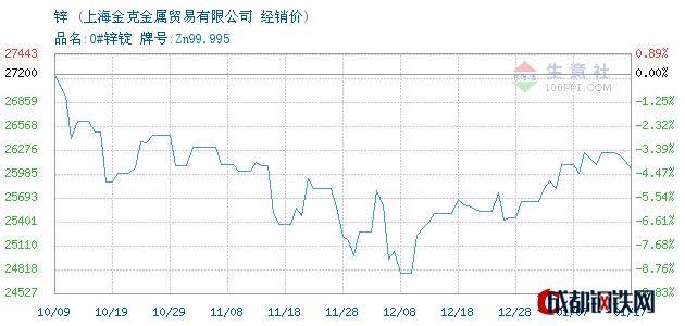 01月17日锌经销价_上海金克金属贸易有限公司