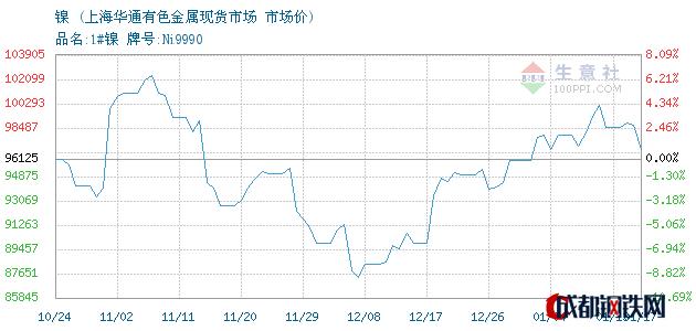 01月17日镍市场价_上海华通有色金属现货市场