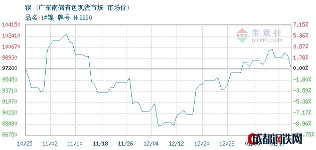 01月17日甘肃镍市场价_广东南储有色现货市场