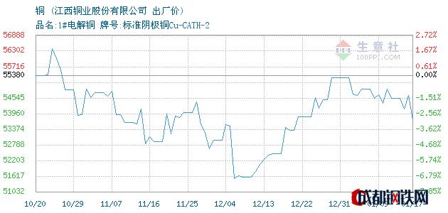 01月17日贵溪门市铜出厂价_江西铜业股份有限公司