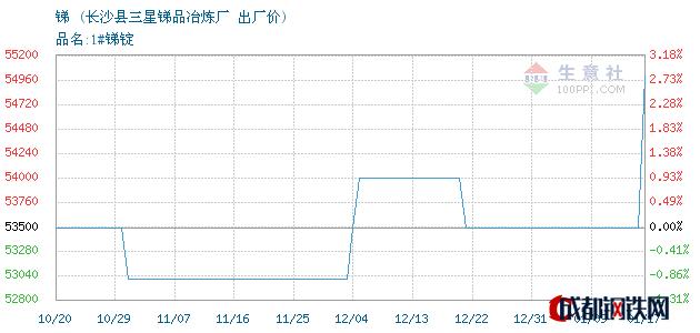 01月17日湖南锑出厂价_长沙县三星锑品冶炼厂