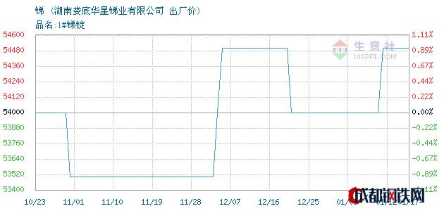 01月17日湖南锑出厂价_湖南娄底华星锑业有限公司
