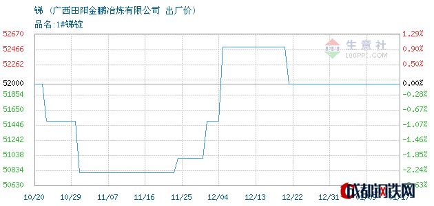 01月17日广西锑出厂价_广西田阳金鹏冶炼有限公司