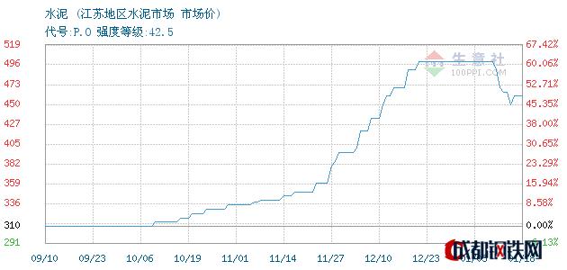 01月19日江苏水泥市场价_江苏地区水泥市场