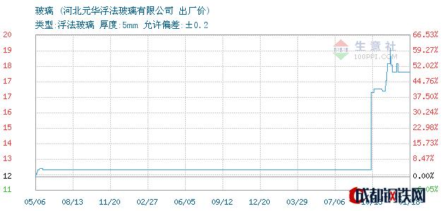 01月19日河北玻璃出厂价_河北元华浮法玻璃有限公司