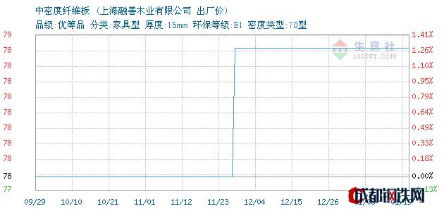 01月19日上海中密度纤维板出厂价_上海融善木业有限公司