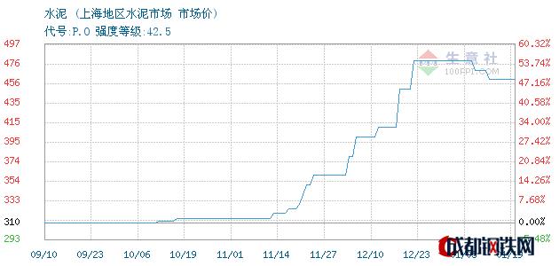 01月19日上海水泥市场价_上海地区水泥市场