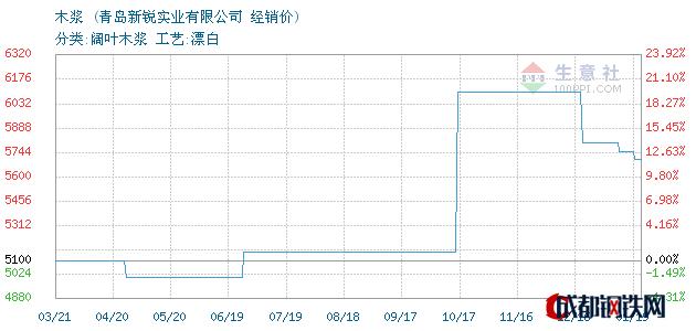 01月19日智利木浆经销价_青岛新锐实业有限公司