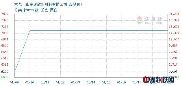 01月19日美国木浆经销价_山东道欣新材料有限公司