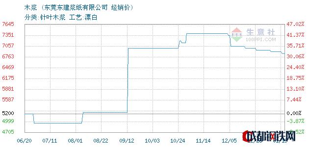 01月19日美国木浆经销价_东莞东建浆纸有限公司