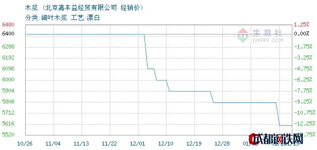 01月19日加拿大木浆经销价_北京嘉丰益经贸有限公司
