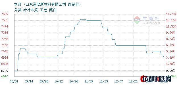 01月19日智利木浆经销价_山东道欣新材料有限公司