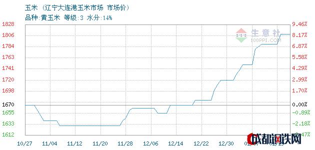 01月19日东北玉米市场价_辽宁大连港玉米市场