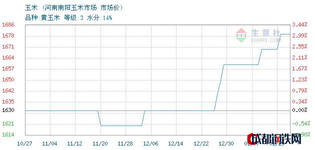 01月19日河南玉米市场价_河南南阳玉米市场