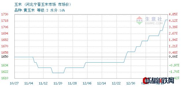 01月19日河北玉米市场价_河北宁晋玉米市场