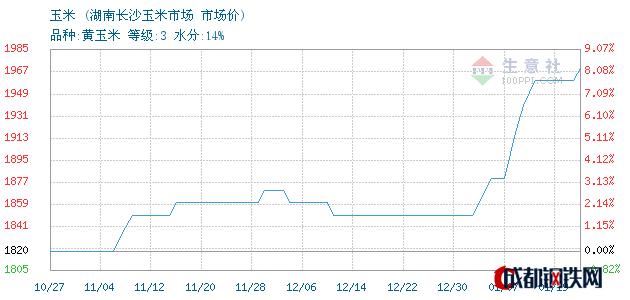 01月19日东北玉米市场价_湖南长沙玉米市场