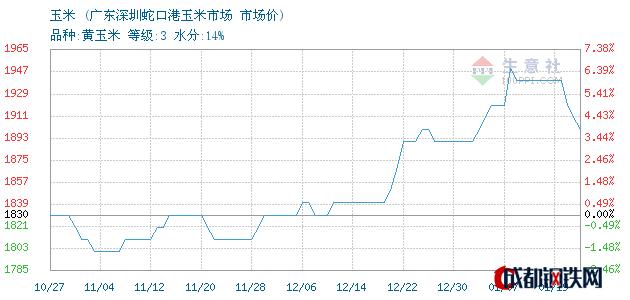 01月19日东北玉米市场价_广东深圳蛇口港玉米市场