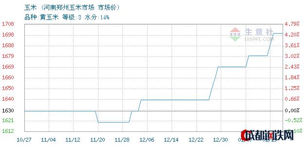 01月19日河南玉米市场价_河南郑州玉米市场