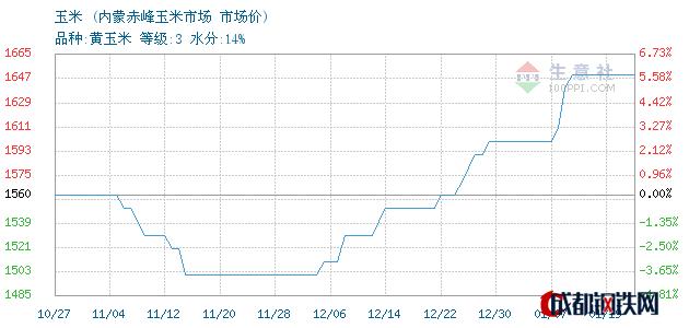 01月19日内蒙玉米市场价_内蒙赤峰玉米市场