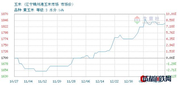 01月19日东北玉米市场价_辽宁锦州港玉米市场