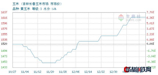 01月19日东北玉米市场价_吉林长春玉米市场