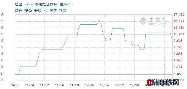 01月19日鸡蛋市场价_浙江杭州鸡蛋市场