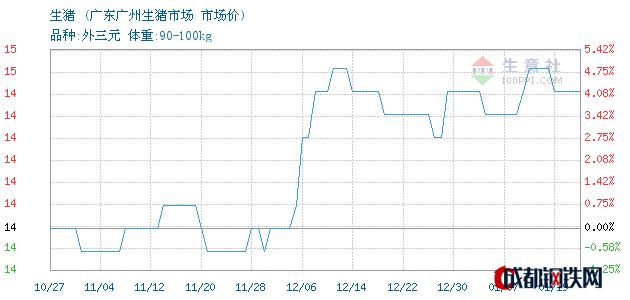 01月19日生猪市场价_广东广州生猪市场