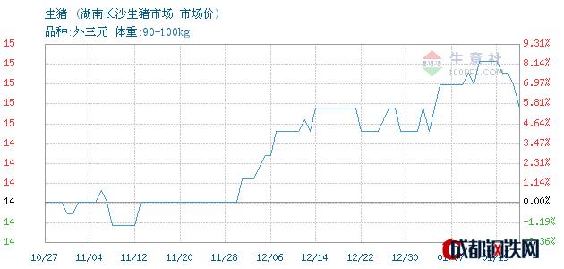 01月19日生猪市场价_湖南长沙生猪市场