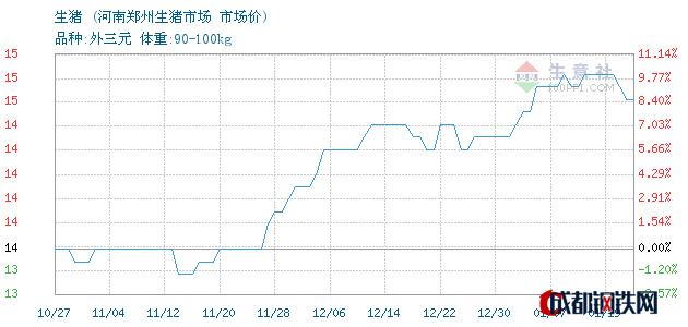 01月19日生猪市场价_河南郑州生猪市场