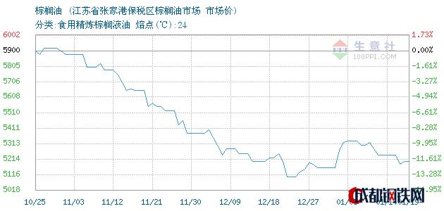 01月19日棕榈油市场价_江苏省张家港保税区棕榈油市场