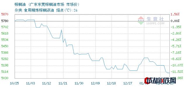 01月19日棕榈油市场价_广东东莞棕榈油市场