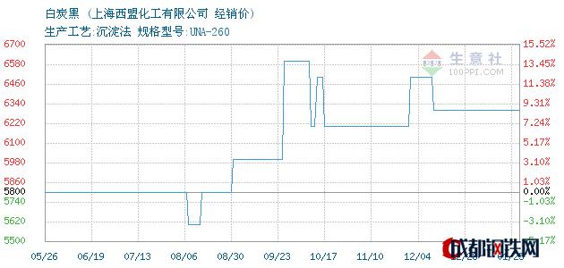 01月25日白炭黑经销价_上海西盟化工有限公司