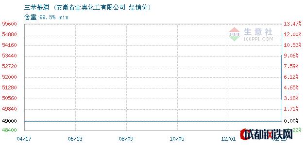 01月30日三苯基膦经销价_安徽省金奥化工有限公司